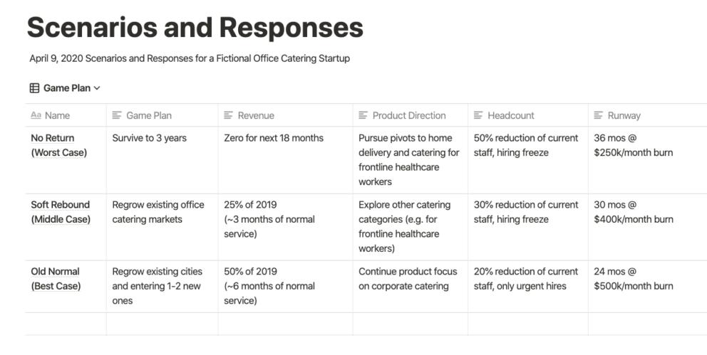 First Round's Scenario Response Planner