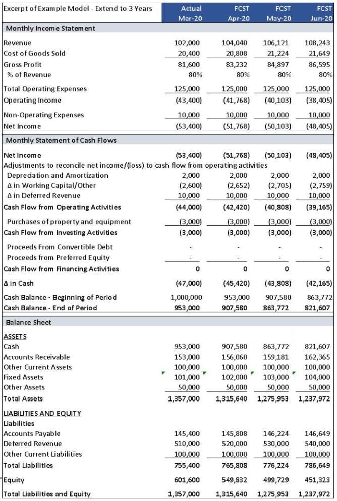Example 3 year cash flow sheet