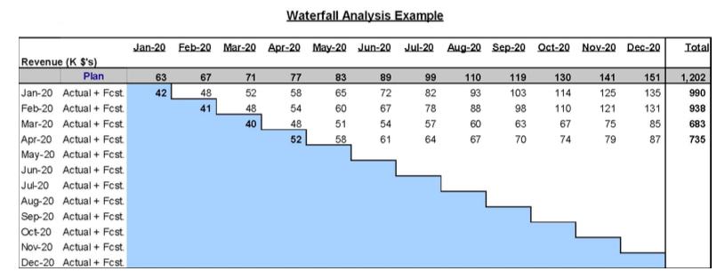 Waterfall Analysis example