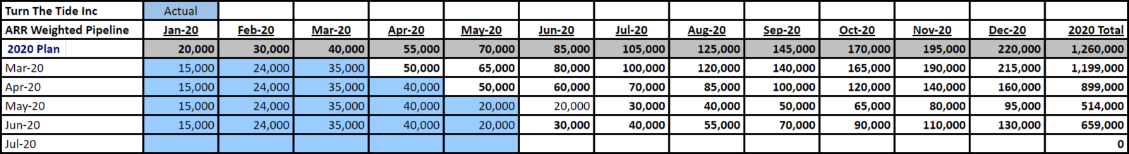 Example monthly waterfall chart