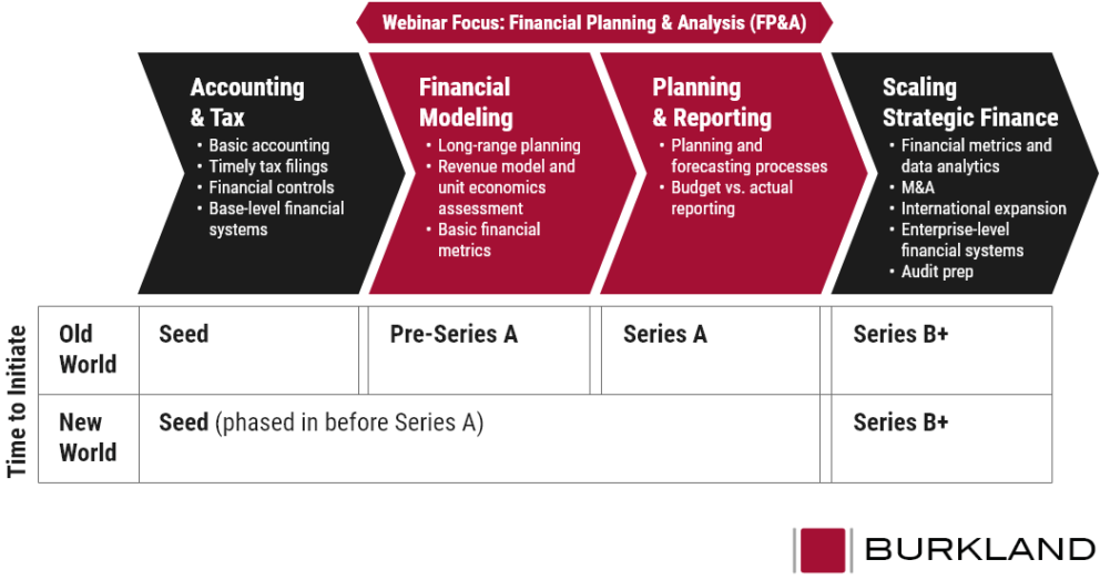 Diagram showing the accelerated implementation timeline for financial planning and analysis at startup companies