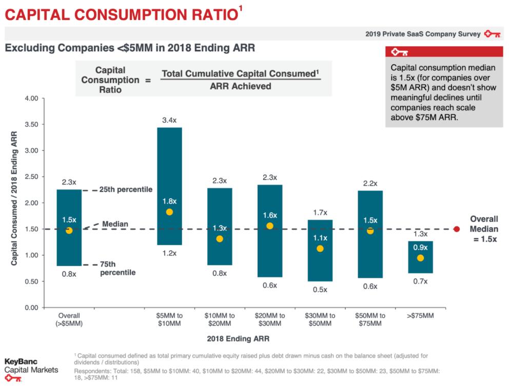 Bar chart showing the median capital efficiency ratio