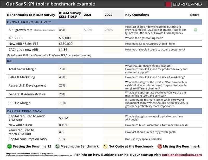 Screenshot of our KPI Benchmark Tool for SaaS Startups