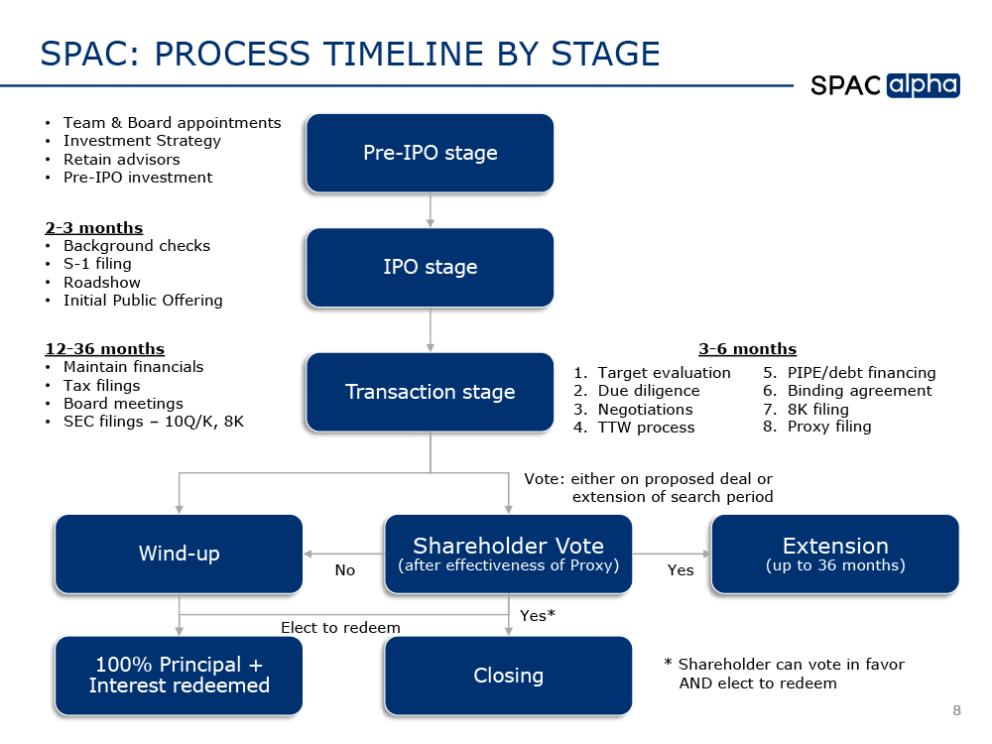 SPAC Primer Graph