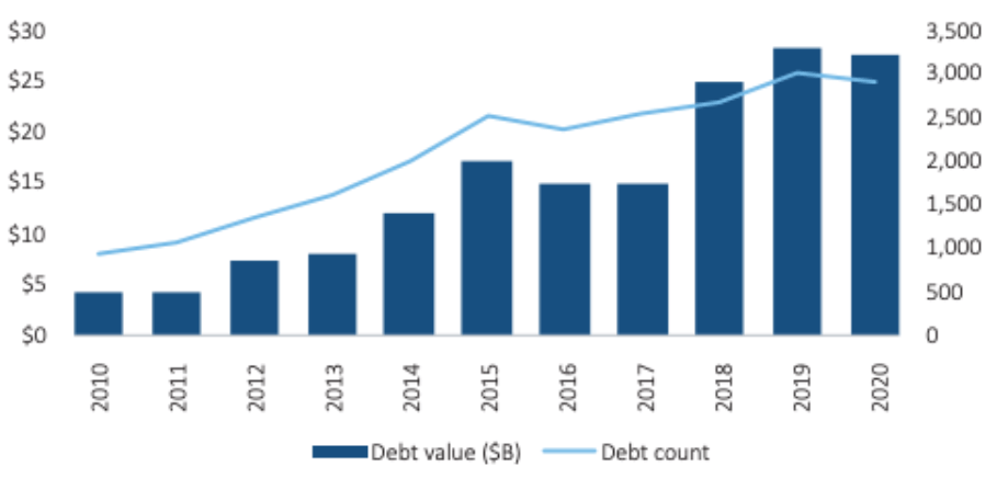 Bar chart showing year over year growth in venture debt deal activity from 2010 to 2020