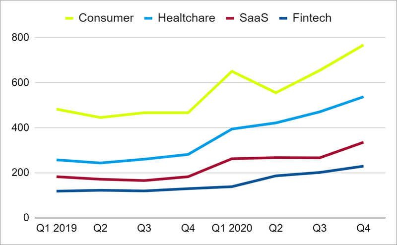 Quarterly line graph of VC Deal Flow by startup sector from 2019 to 2020