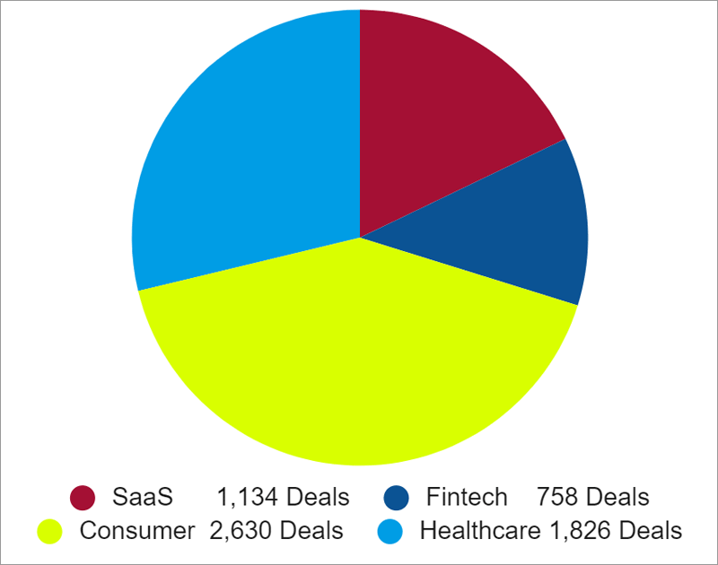 Pie Chart of VC Deal Flow by Startup Sector in 2020